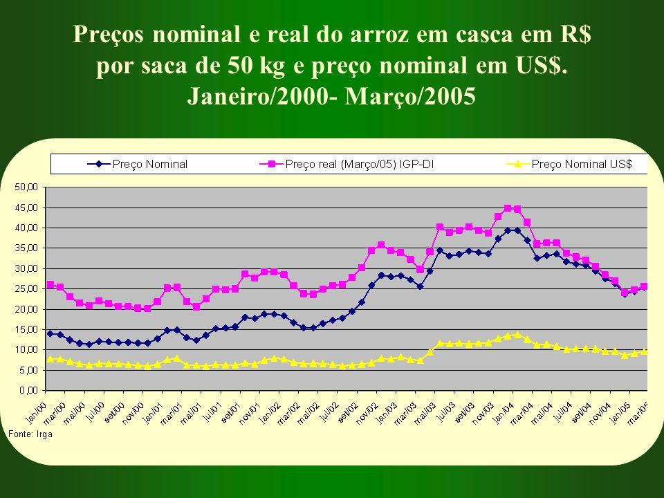 Preços nominal e real do arroz em casca em R$ por saca de 50 kg e preço nominal em US$.