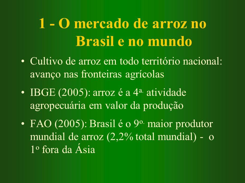 1 - O mercado de arroz no Brasil e no mundo