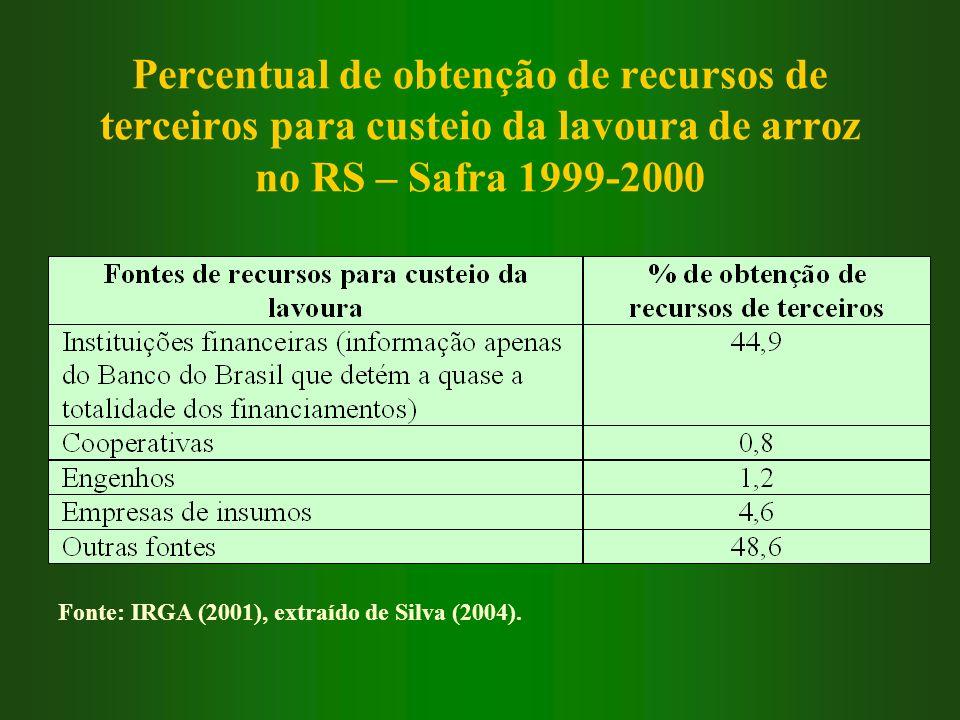 Percentual de obtenção de recursos de terceiros para custeio da lavoura de arroz no RS – Safra 1999-2000