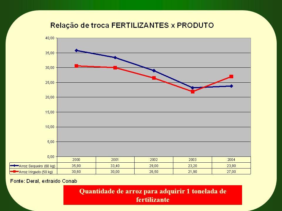 Quantidade de arroz para adquirir 1 tonelada de fertilizante