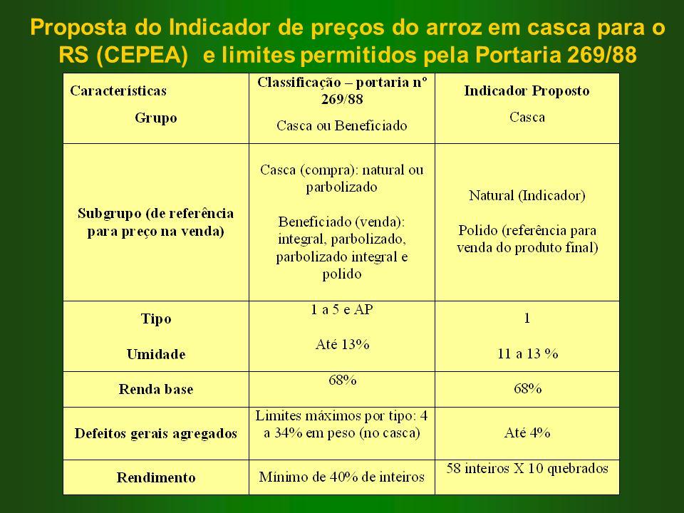 Proposta do Indicador de preços do arroz em casca para o RS (CEPEA) e limites permitidos pela Portaria 269/88