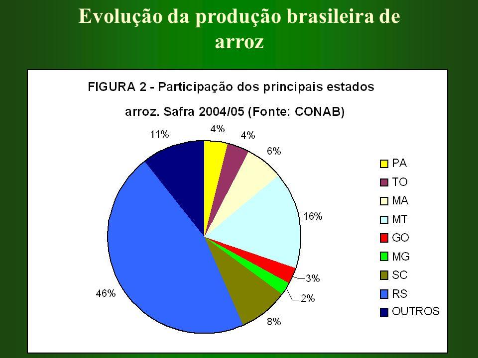 Evolução da produção brasileira de arroz