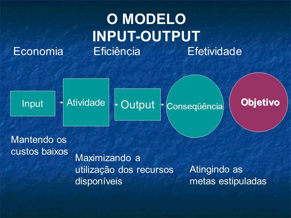 O MODELO INPUT-OUTPUT Economia Eficiência Efetividade Output Atividade