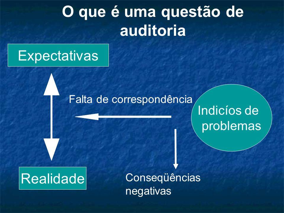 O que é uma questão de auditoria