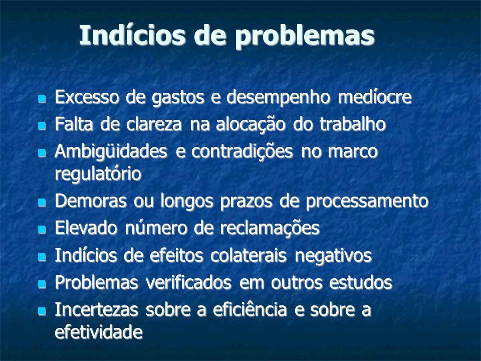 Indícios de problemas Excesso de gastos e desempenho medíocre