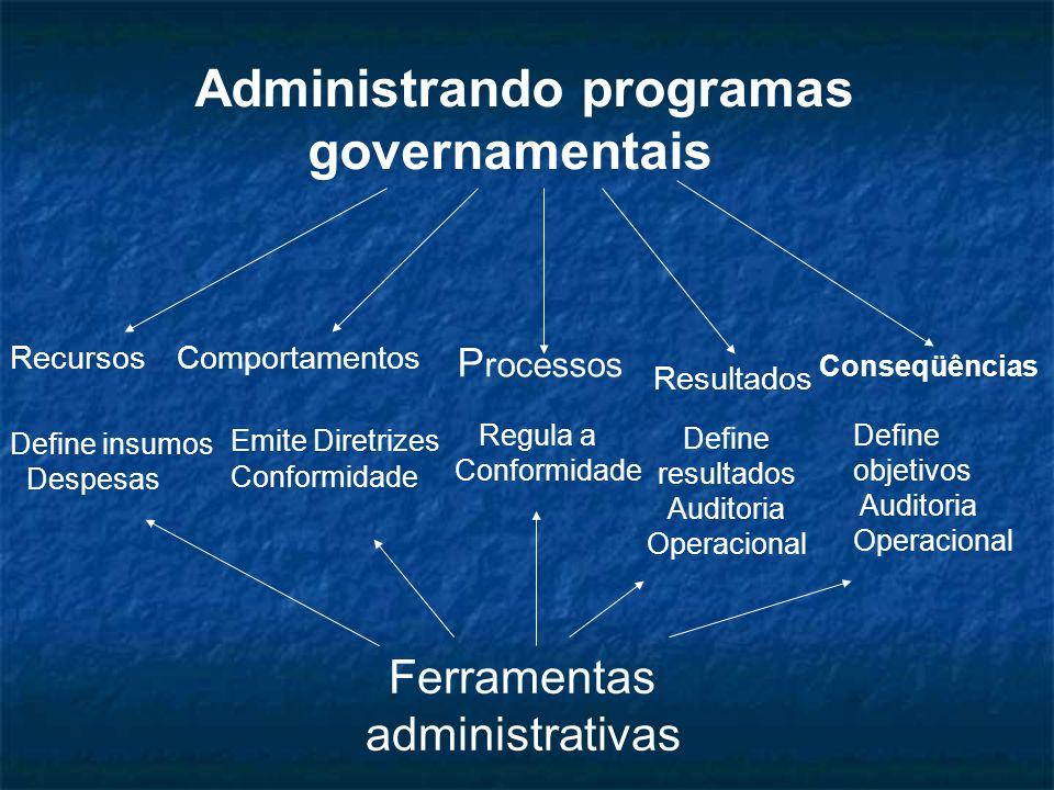 Administrando programas governamentais