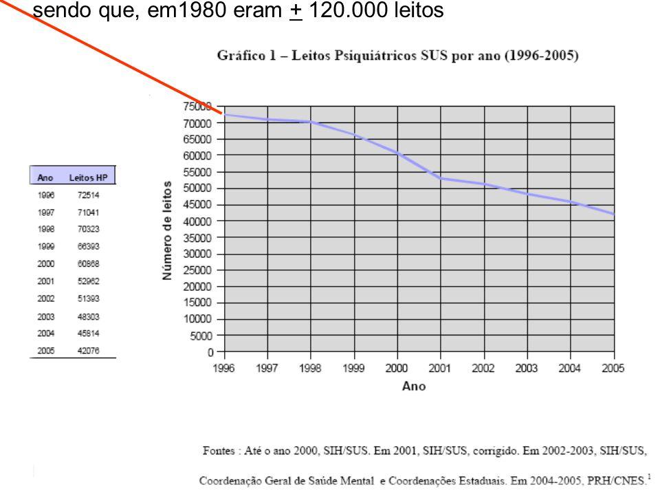 sendo que, em1980 eram + 120.000 leitos