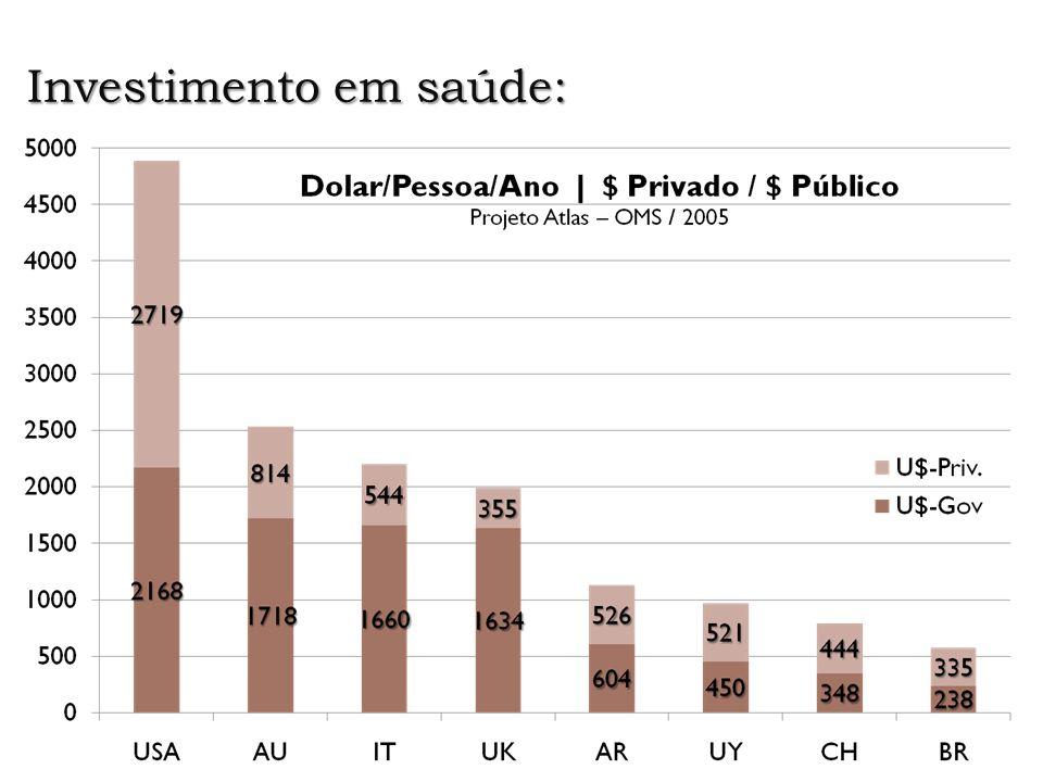 Investimento em saúde: