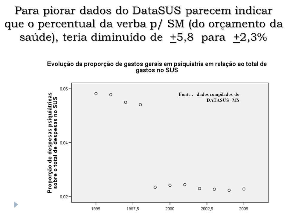 Para piorar dados do DataSUS parecem indicar que o percentual da verba p/ SM (do orçamento da saúde), teria diminuído de +5,8 para +2,3%