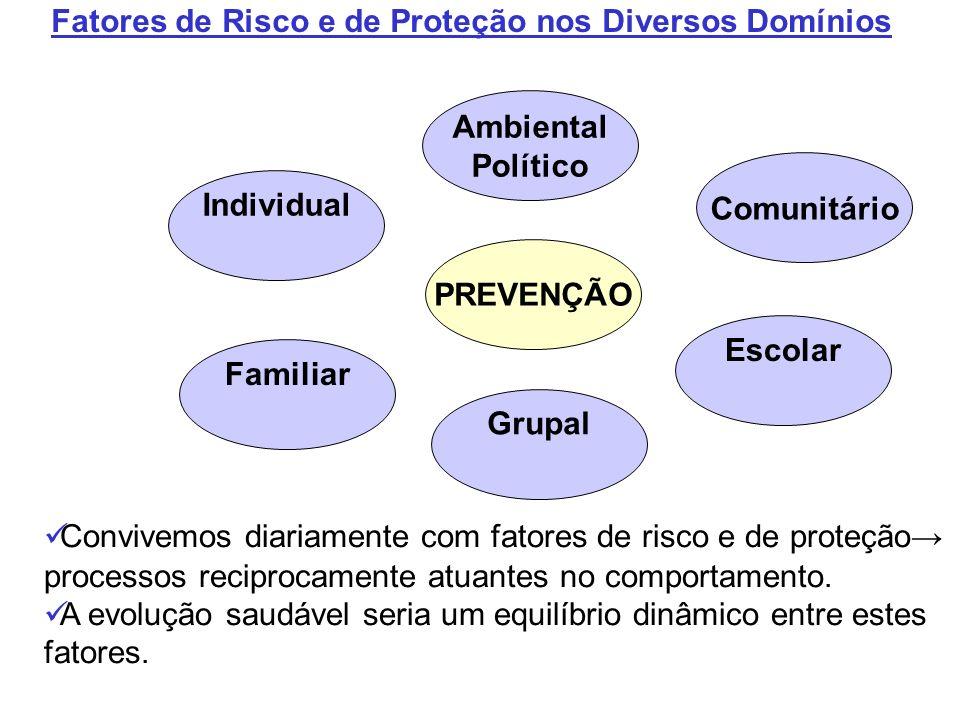 Fatores de Risco e de Proteção nos Diversos Domínios