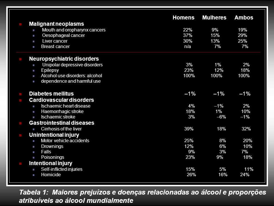 Homens Mulheres AmbosMalignant neoplasms. Mouth and oropharynx cancers 22% 9% 19% Oesophageal cancer 37% 15% 29%