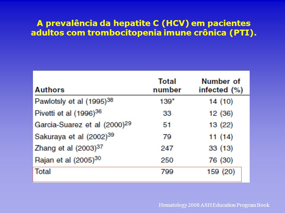 A prevalência da hepatite C (HCV) em pacientes adultos com trombocitopenia imune crônica (PTI).