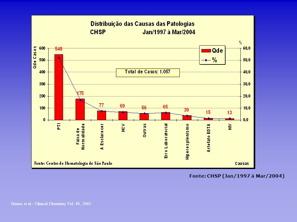 Fonte: CHSP (Jan/1997 à Mar/2004)