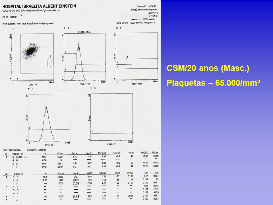 CSM CSM/20 anos (Masc.) Plaquetas – 65.000/mm³ 2.58 5.95