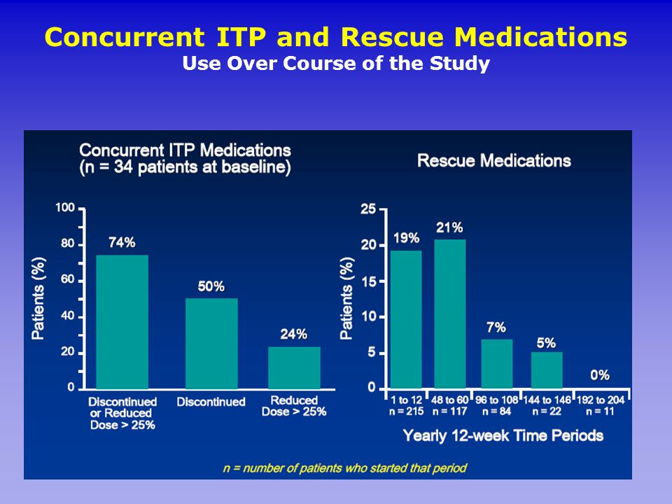 Concurrent ITP and Rescue Medications Use Over Course of the Study