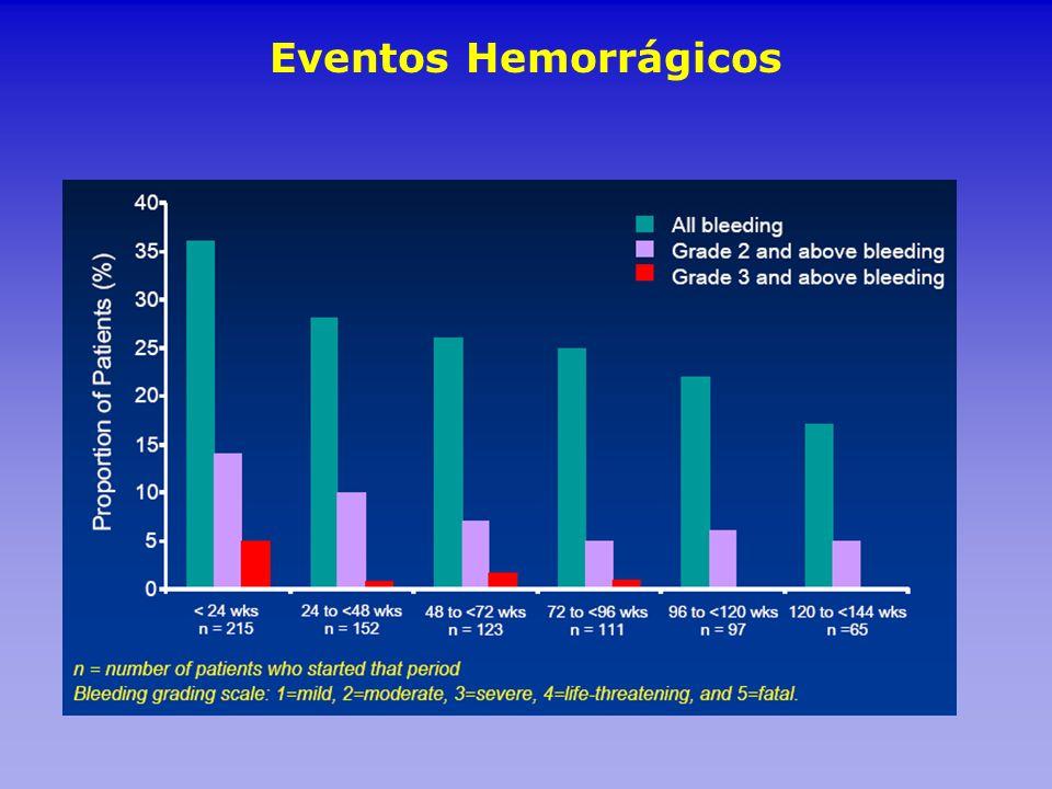 Eventos Hemorrágicos