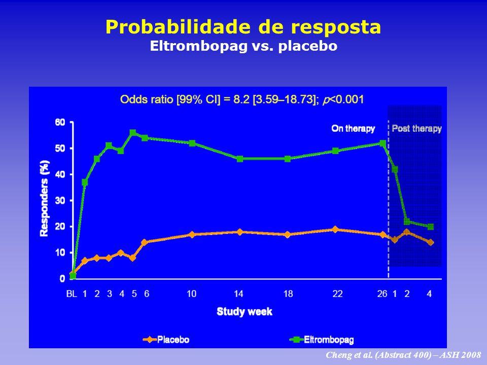 Probabilidade de resposta Eltrombopag vs. placebo