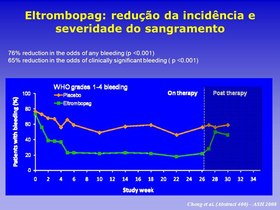 Eltrombopag: redução da incidência e severidade do sangramento