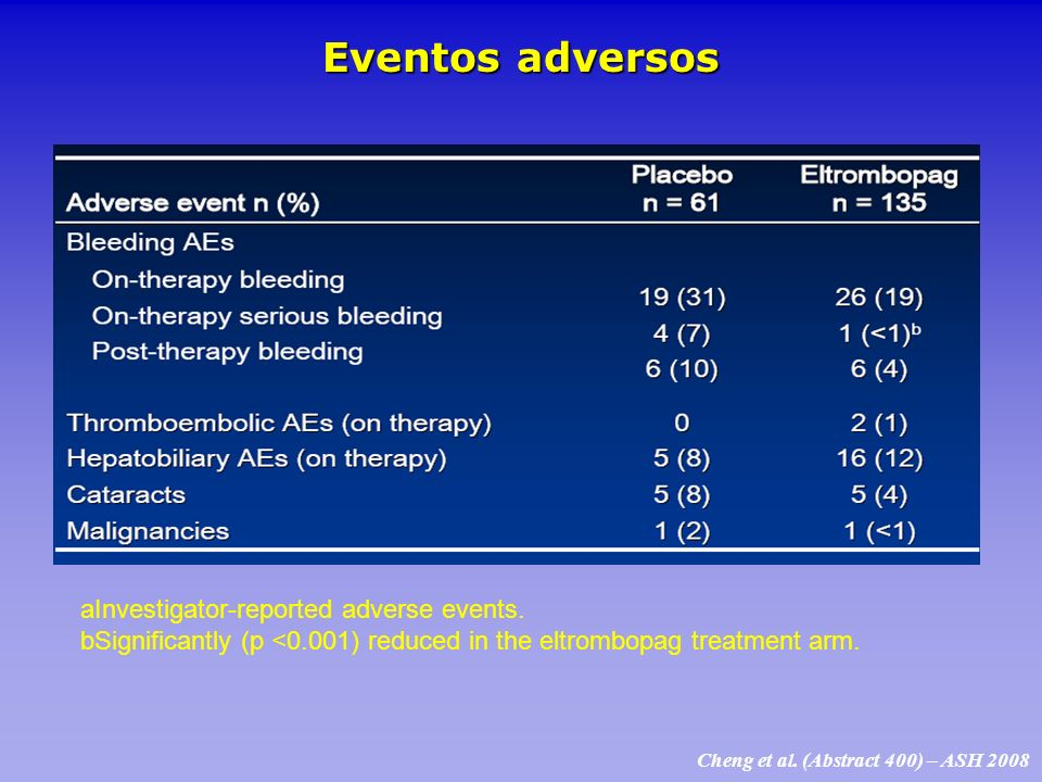 Eventos adversos aInvestigator-reported adverse events.