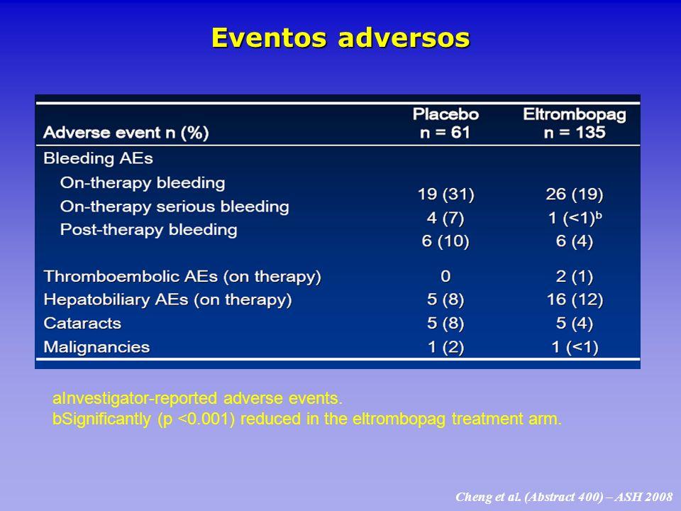 Eventos adversos aInvestigator-reported adverse events.