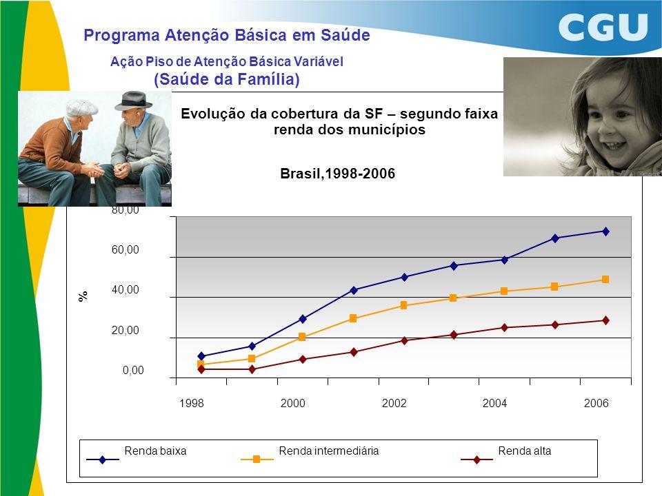 Programa Atenção Básica em Saúde Ação Piso de Atenção Básica Variável