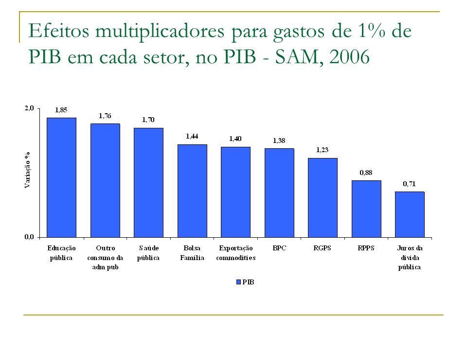 Efeitos multiplicadores para gastos de 1% de PIB em cada setor, no PIB - SAM, 2006