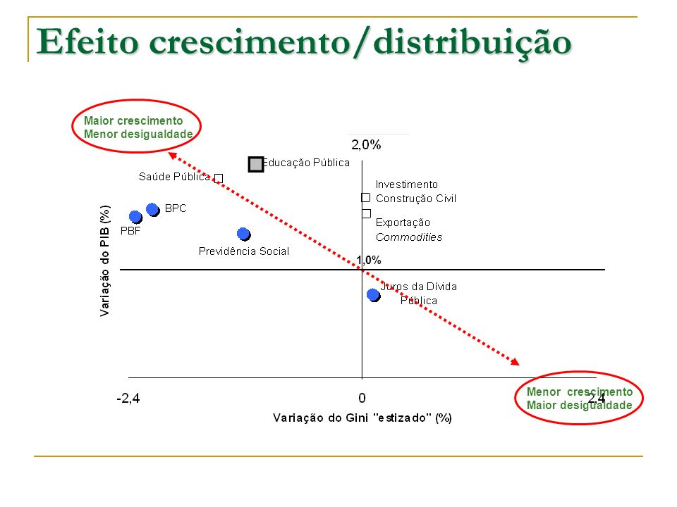 Efeito crescimento/distribuição