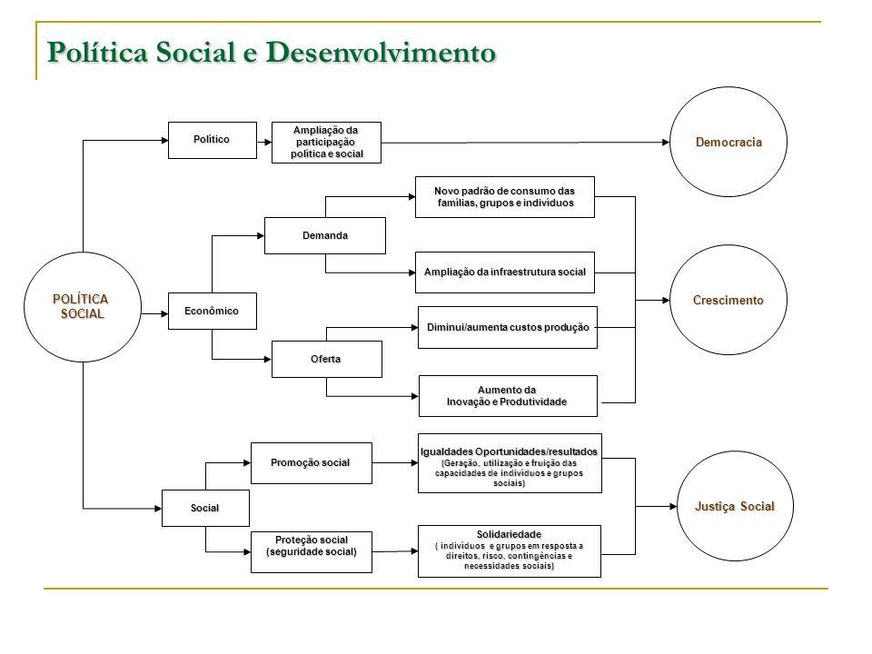 Política Social e Desenvolvimento