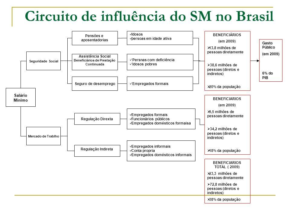 Beneficiários de Prestação BENEFICIARIOS TOTAL ( 2009)