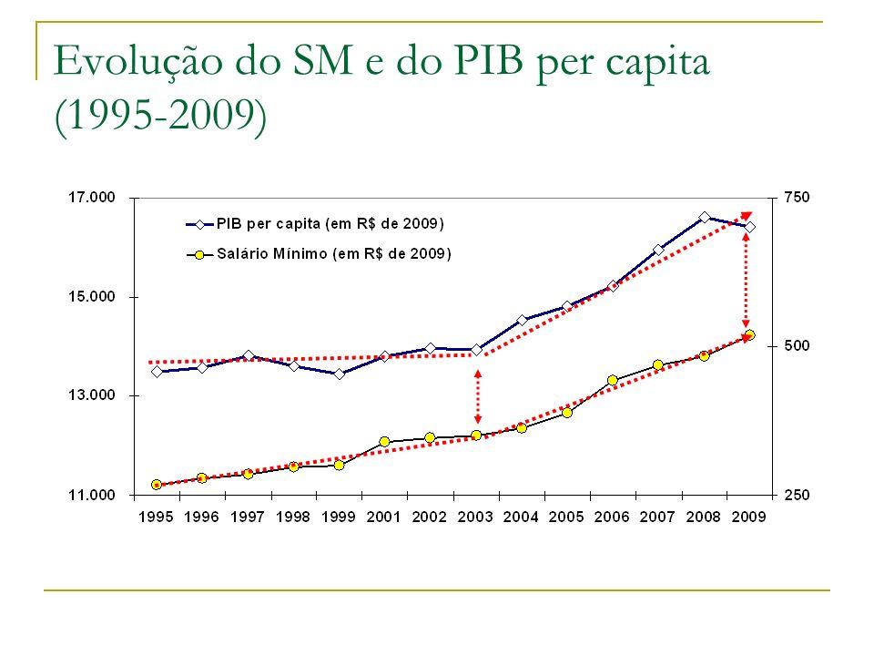 Evolução do SM e do PIB per capita (1995-2009)