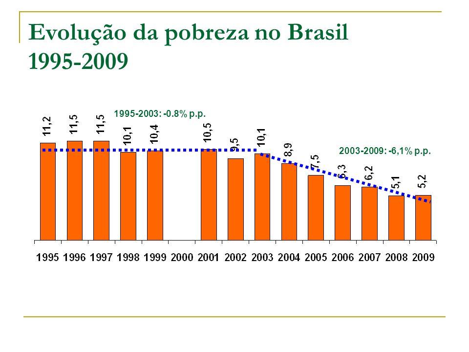 Evolução da pobreza no Brasil 1995-2009