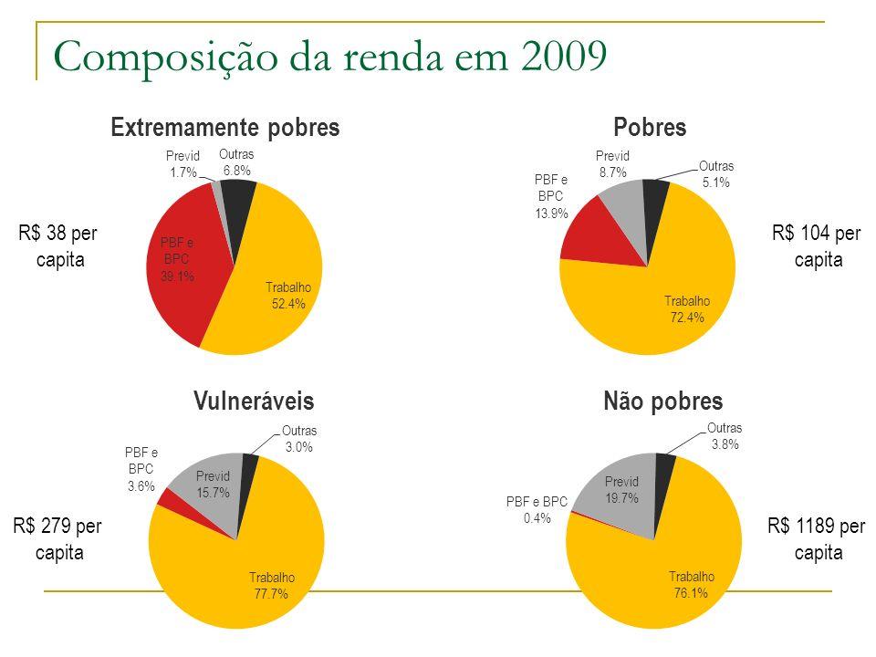 Composição da renda em 2009 R$ 38 per capita R$ 104 per capita
