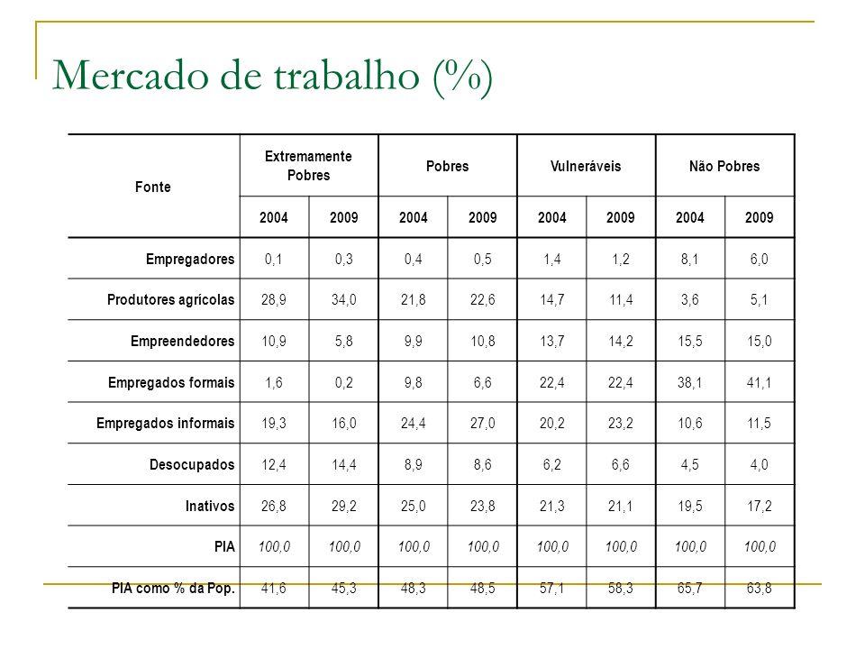 Mercado de trabalho (%)