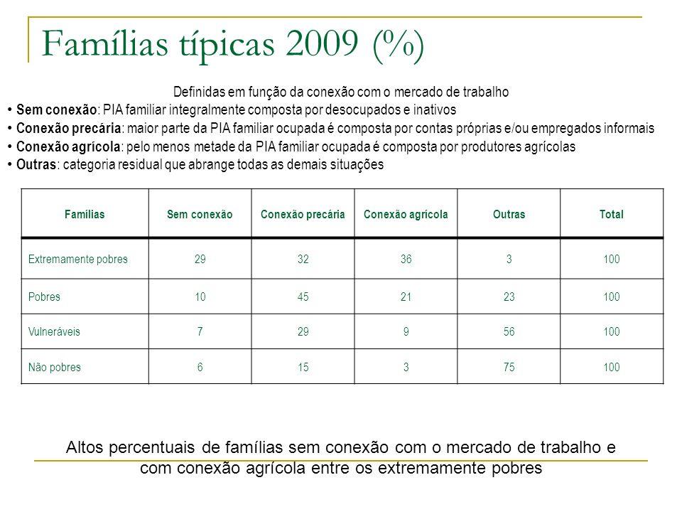 Famílias típicas 2009 (%) Definidas em função da conexão com o mercado de trabalho.