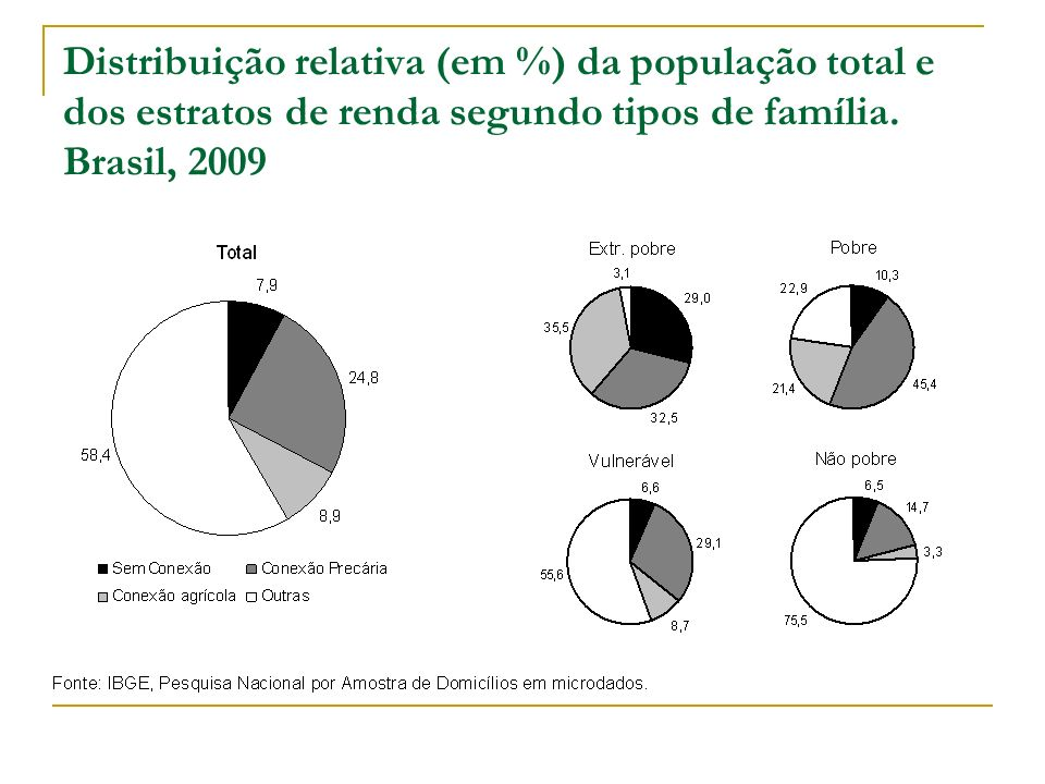 Distribuição relativa (em %) da população total e dos estratos de renda segundo tipos de família.
