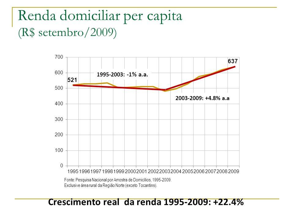 Renda domiciliar per capita (R$ setembro/2009)
