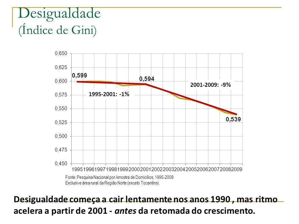 Desigualdade (Índice de Gini)