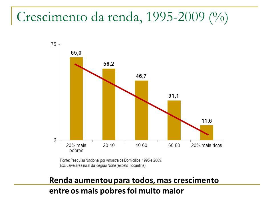 Crescimento da renda, 1995-2009 (%)