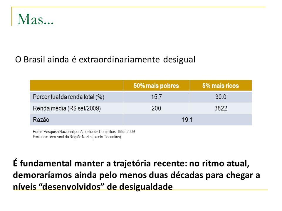 Mas... O Brasil ainda é extraordinariamente desigual