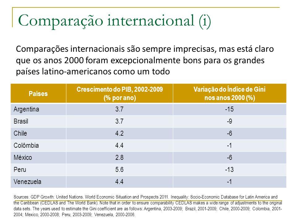 Comparação internacional (i)