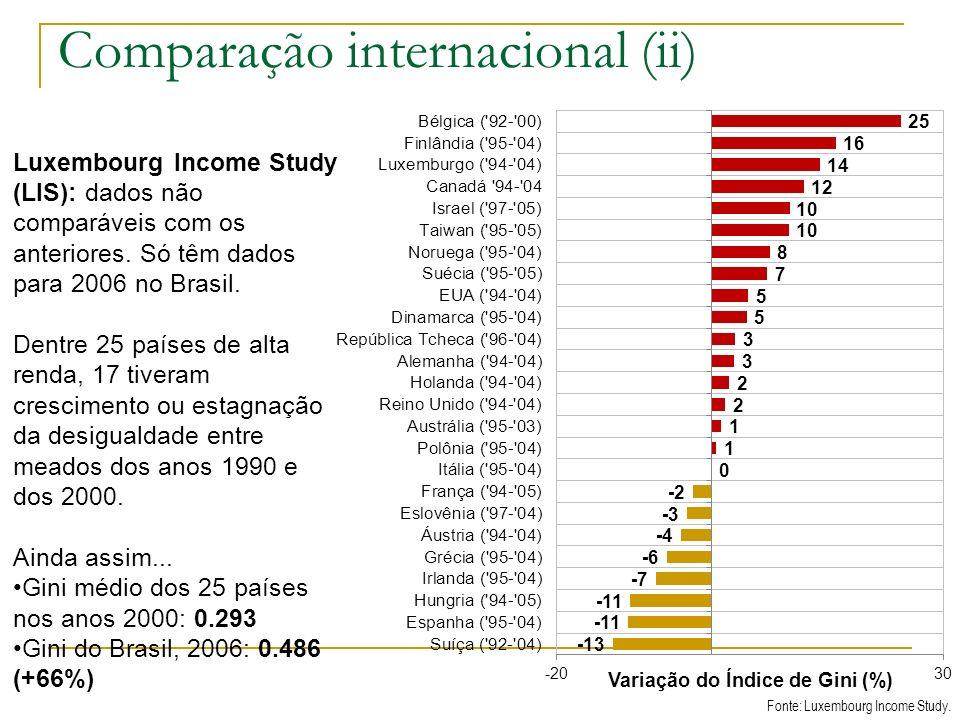 Comparação internacional (ii)