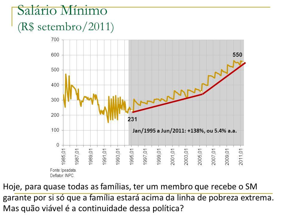 Salário Mínimo (R$ setembro/2011)