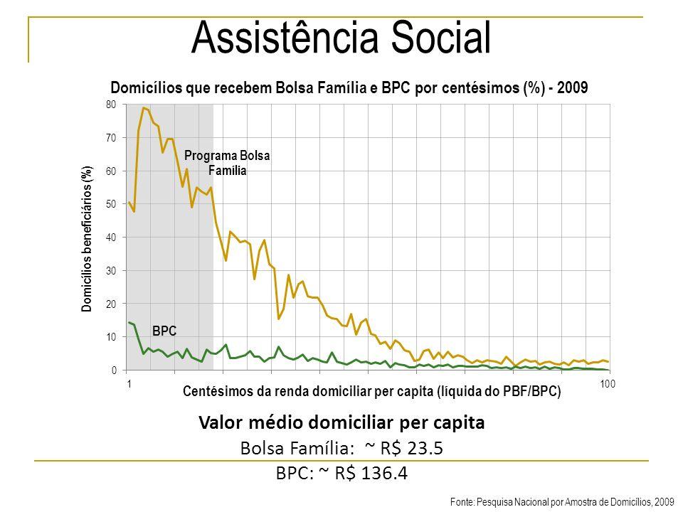 Assistência Social Valor médio domiciliar per capita