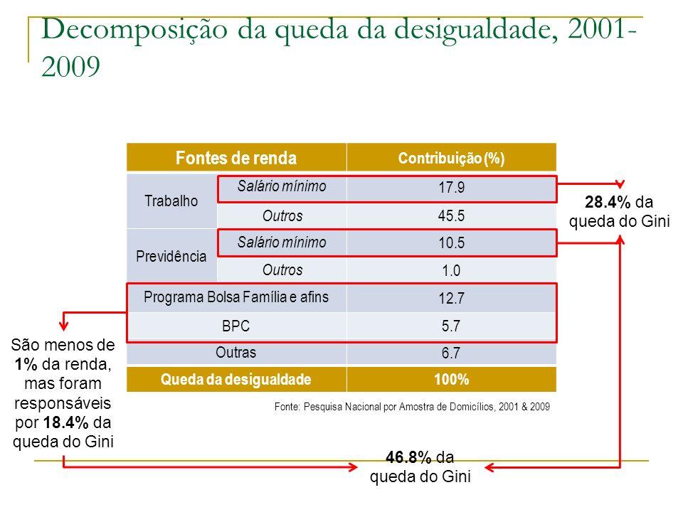 Decomposição da queda da desigualdade, 2001-2009