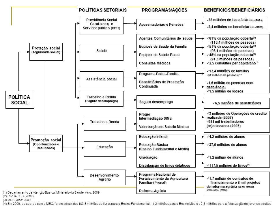 POLÍTICA SOCIAL POLÍTICAS SETORIAIS PROGRAMAS/AÇÕES