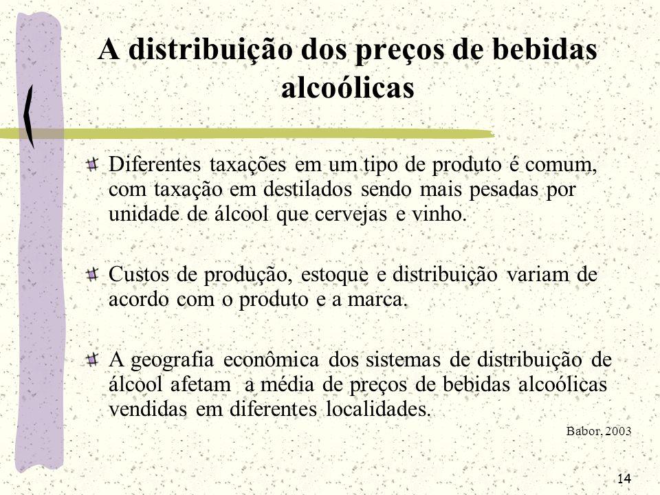 A distribuição dos preços de bebidas alcoólicas