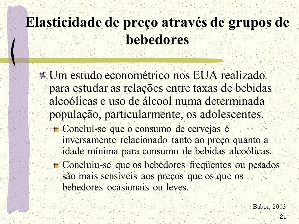 Elasticidade de preço através de grupos de bebedores