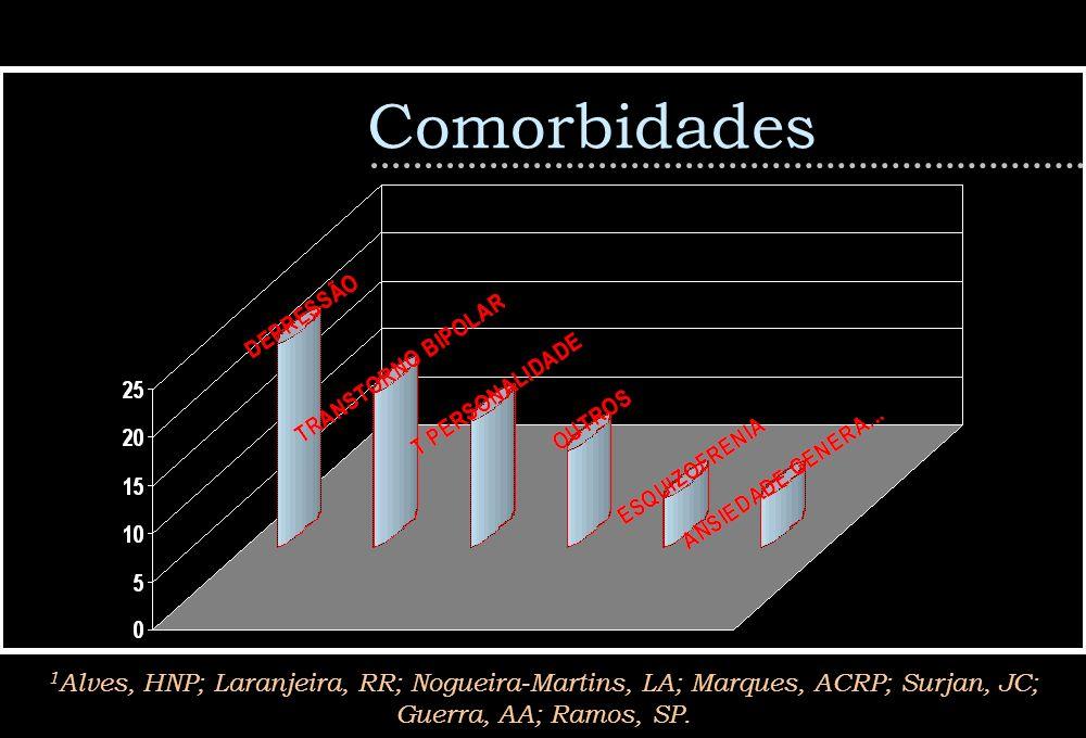 Comorbidades 1Alves, HNP; Laranjeira, RR; Nogueira-Martins, LA; Marques, ACRP; Surjan, JC; Guerra, AA; Ramos, SP.