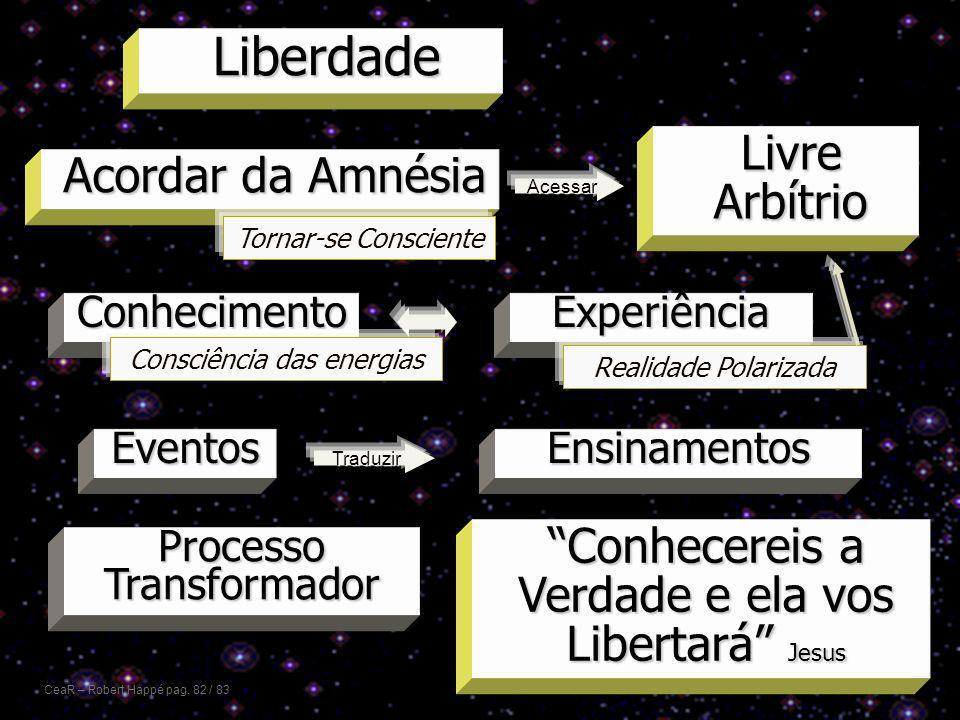 Liberdade Livre Arbítrio Acordar da Amnésia