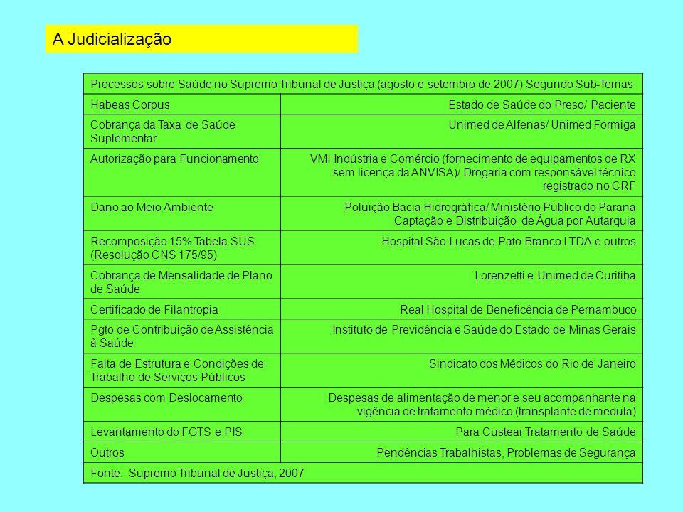A JudicializaçãoProcessos sobre Saúde no Supremo Tribunal de Justiça (agosto e setembro de 2007) Segundo Sub-Temas.